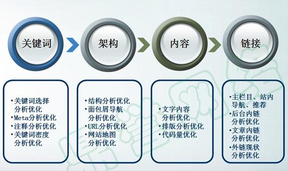 长沙网站优化,鼎誉网络科技方法有一套