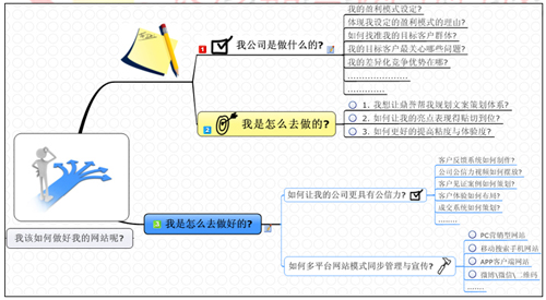 长沙鼎誉网络科技有限公司,专业从事营销型网站建设